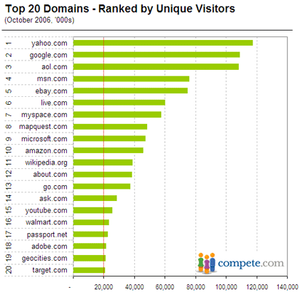 Top 20 websites for October 2006 by unique visitors